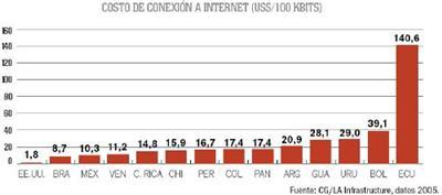 costo-conexion-internet