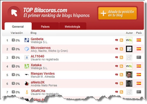 top-bitacoras