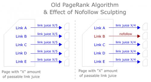 google-nofollow-antes-500x272