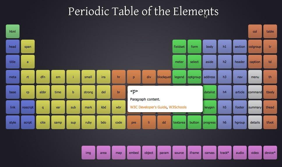 Tabla peridica de los elementos de html 5 ilmaistro la tabla peridica de los elementos de html 5 permite conocer de manera sencilla urtaz Image collections