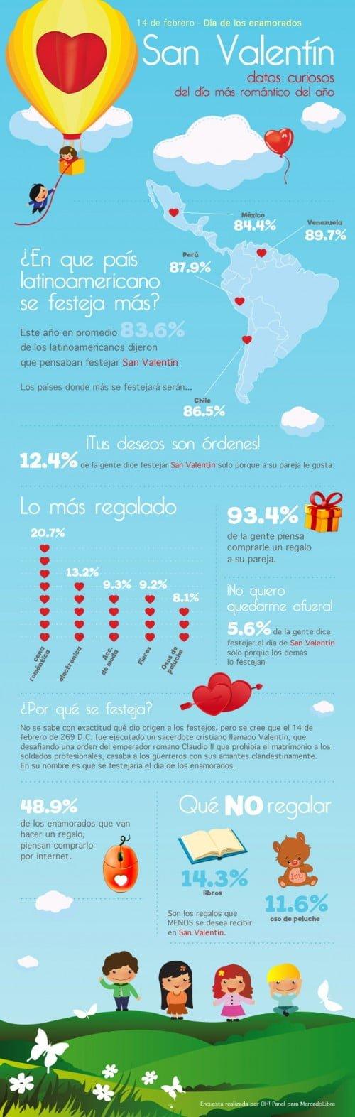 Infografia-San-Valentin-500x1573