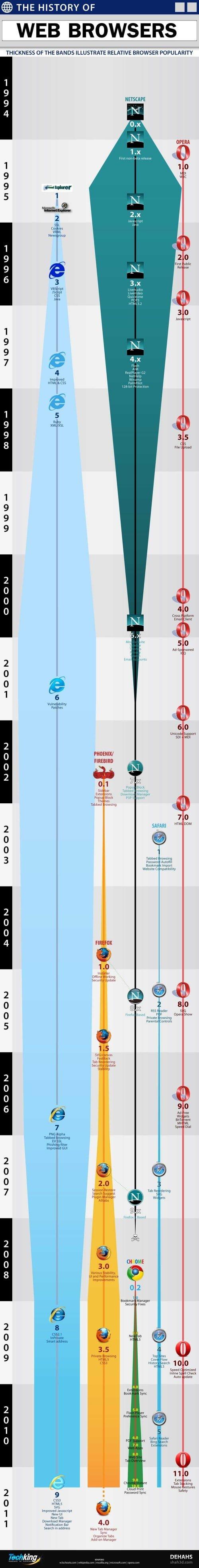 historia-navegadores-500x3937