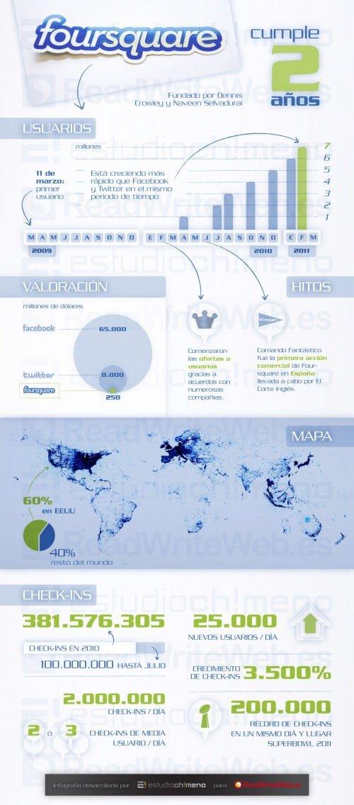 2anhos-foursquare-infografia-500x1136