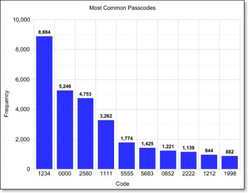 10-passwords-iphone-500x388