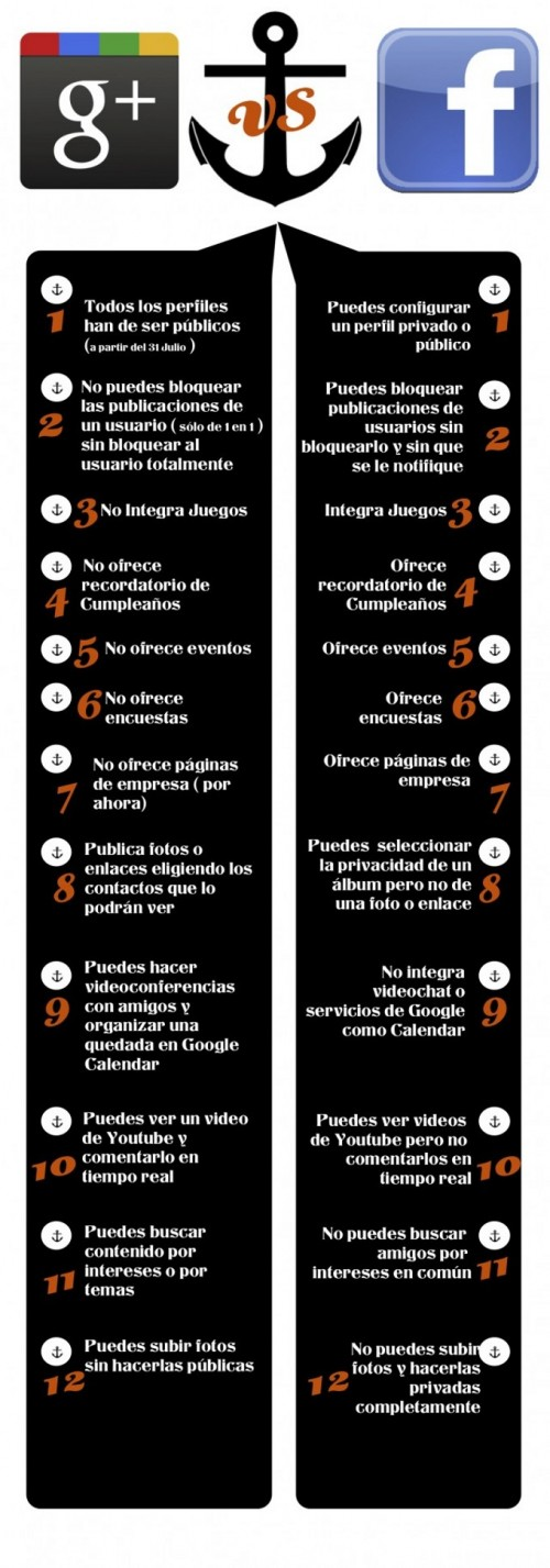 diferencias-facebook-google-500x1427