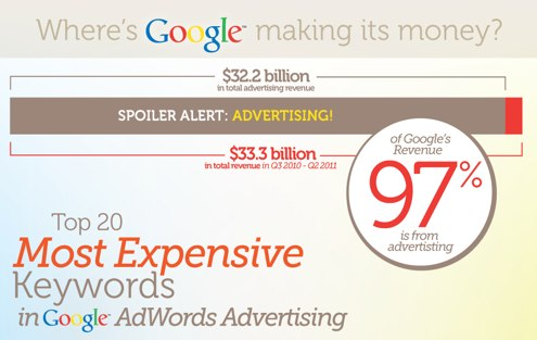 infografia-adwords-top