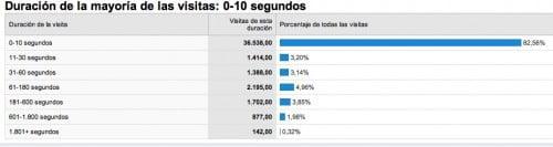 analytics-duracion-visitas-500x133