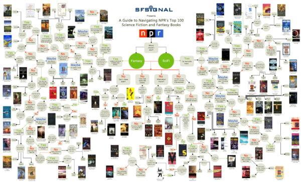 libros-ciencia-ficcion-fantasia-600x363