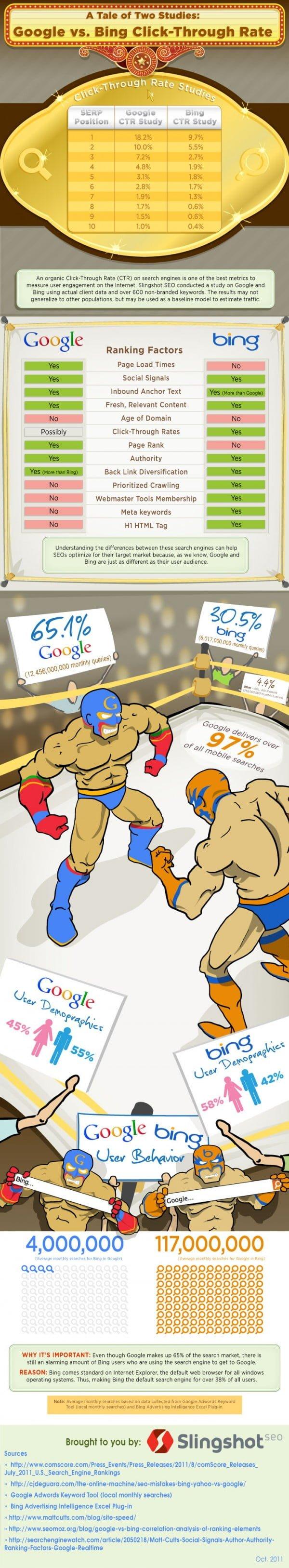 Bing-Google-CTR-Infographic-600x3254