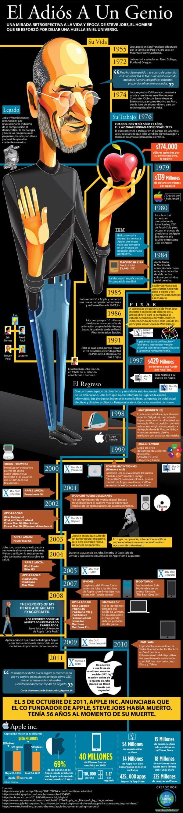 steve-jobs-infografia-esp-600x2662