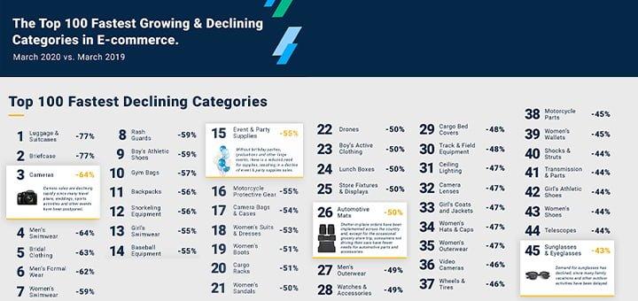top-categorias-ecommerce-disminuyeron