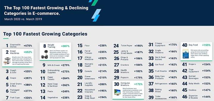 top-categorias-ecommerce